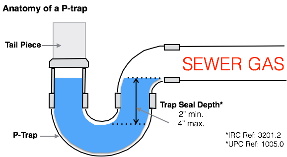 Grease Trap Diagram