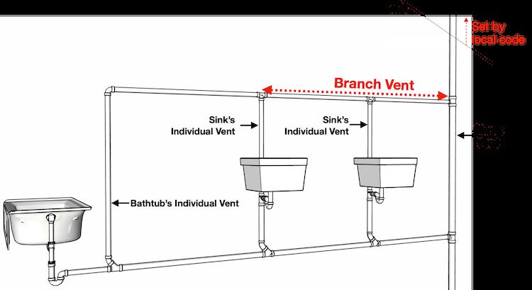 branch-vent-plumbing-diagram
